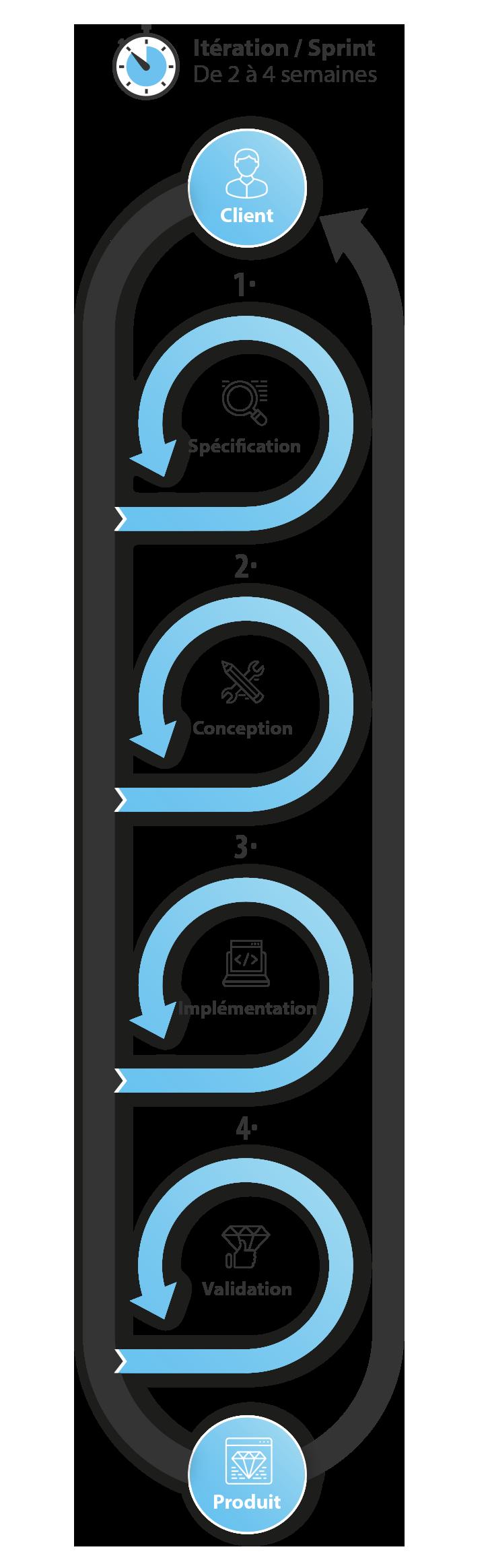 BlueScrum - Gestion de projet Agile, méthode Scrum